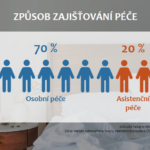 Skoro čtvrtina Čechů pečuje o někoho ze svých blízkých